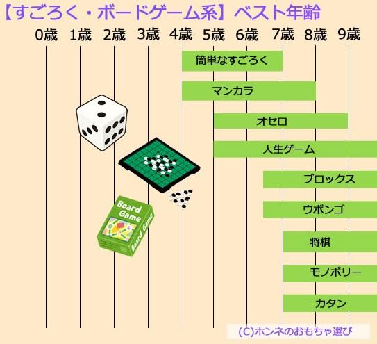 年齢別おすすめボードゲームすごろくの一覧
