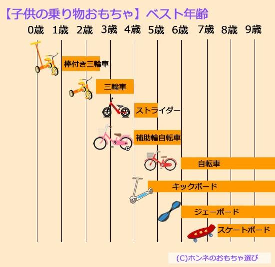 ストライダーや三輪車や自転車やキックボードの年齢別おすすめ