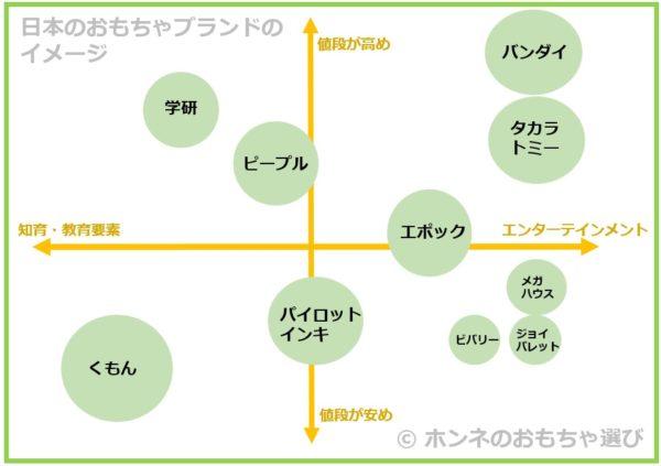 日本のおもちゃメーカーやブランドのおすすめとランキング