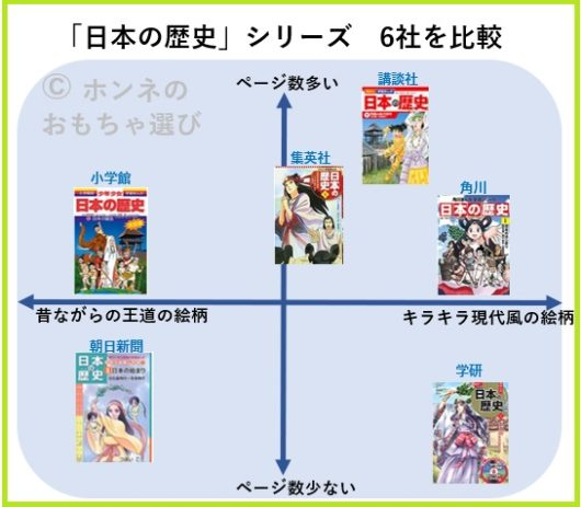 日本の歴史の漫画を6つの出版社で比較したイメージ図