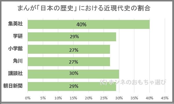 日本の歴史まんがにおける各出版社の近現代史の割合