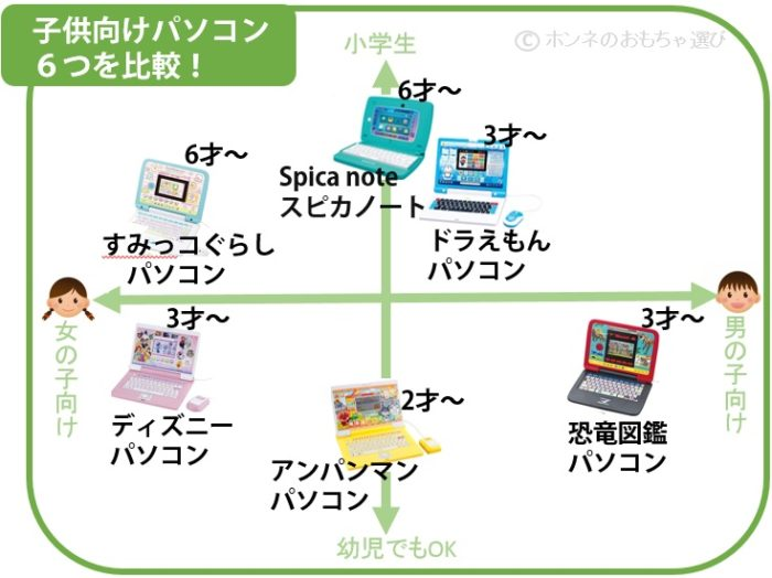 子供用パソコンのおすすめ7種類を比較したマトリックス図
