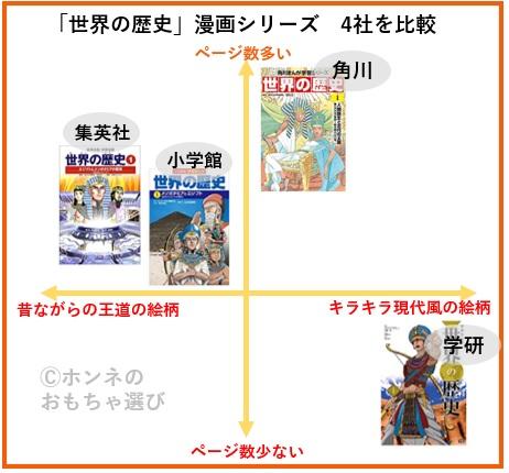 世界の歴史漫画で角川と小学館、学研、集英社を比較した図