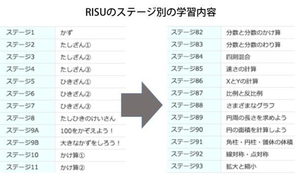RISU算数のステージ内容